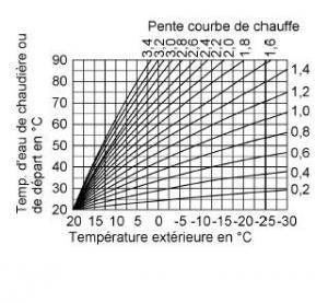 L 39 atelier bois generic - Courbe de chauffe ...
